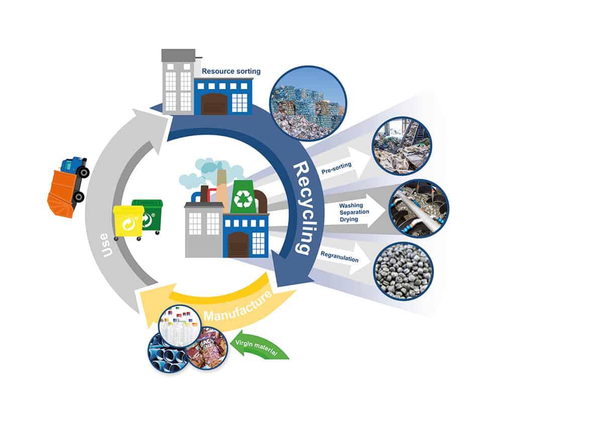 Herbold Meckesheim Circular Economy Schemazeichnung E - Circular Economy: A Contributing Factor to Herbold's Success